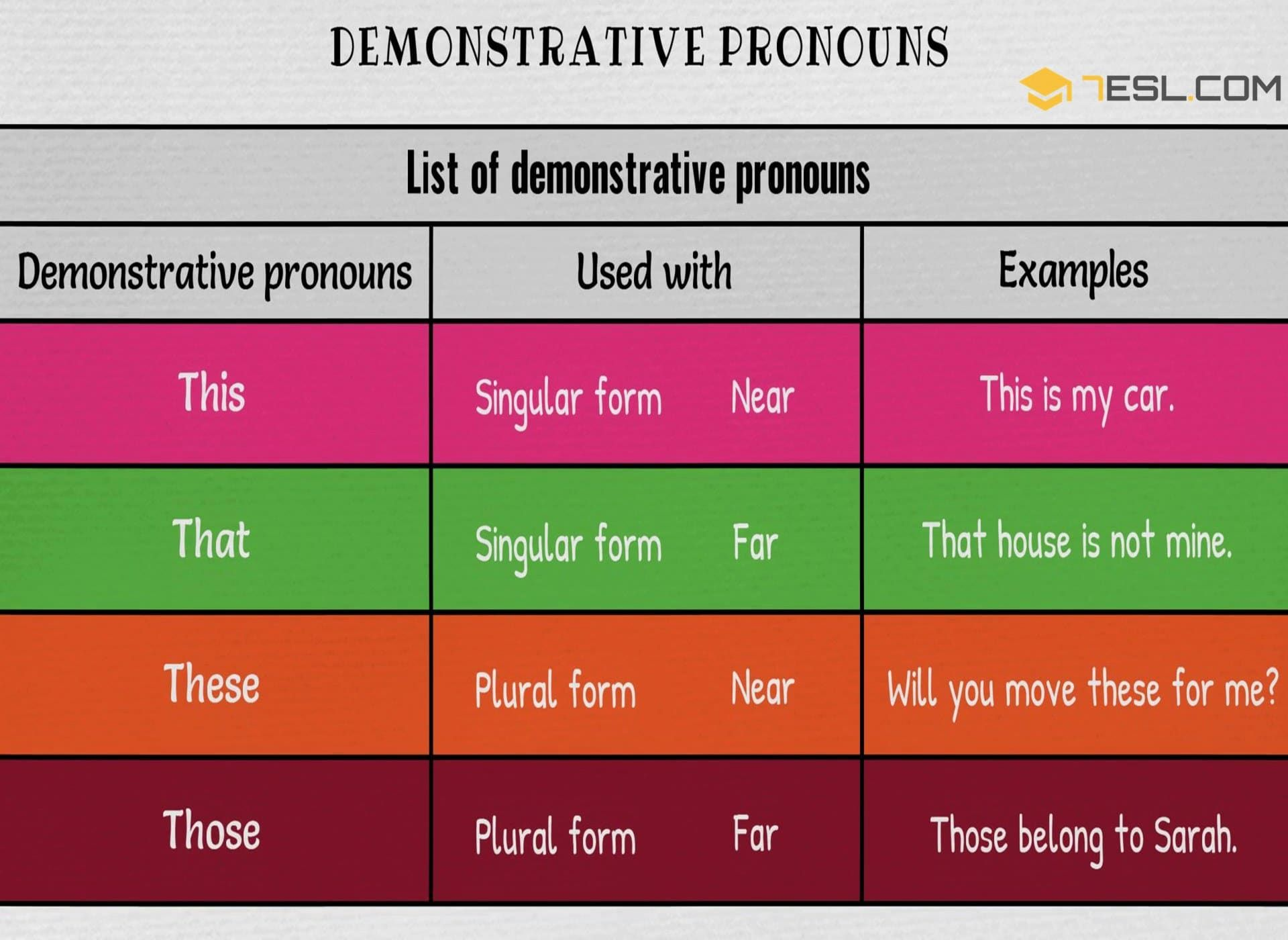 Demonstrative Pronoun Definition List And Examples Of