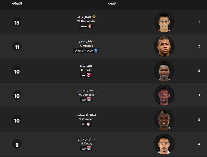 جدول ترتيب هدافي الدوري الفرنسي اليوم بتاريخ 30 12 2019 Lockscreen Screenshot Lockscreen Screenshots