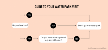 Water park visits