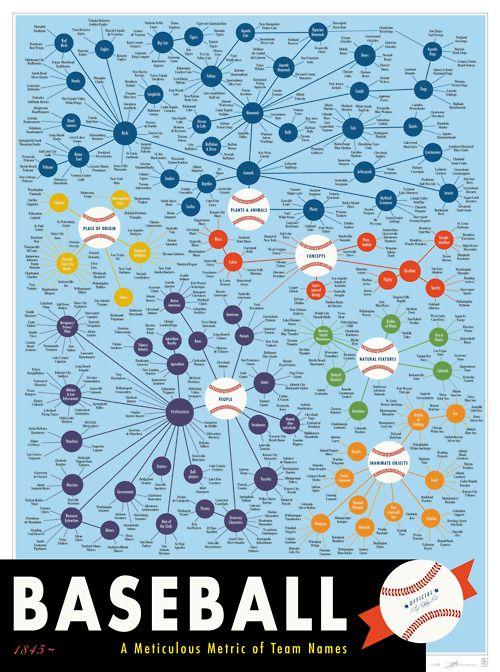 Baseball Team Map : baseball, Mapping, Professional, Baseball, Names, Onward, Print,, Names,