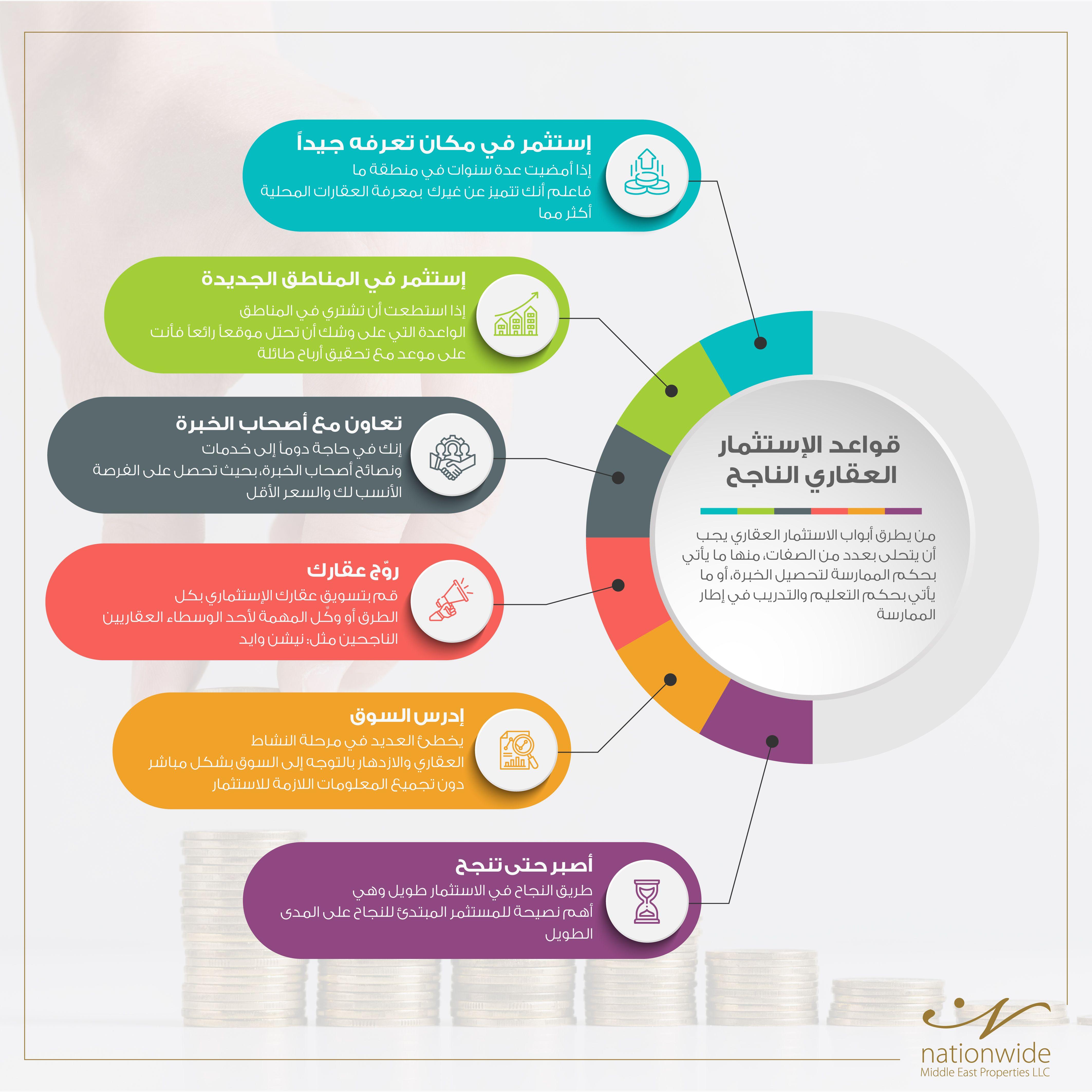 قواعد الاستثمار العقاري الناجح Successful Real Estate Investment Rules Real Estate Agency Nationwide Solutions