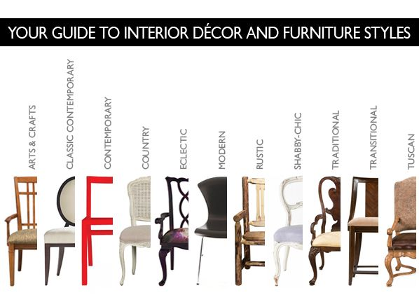 Furniture styles explained descriptions and examples of for Decorating styles explained