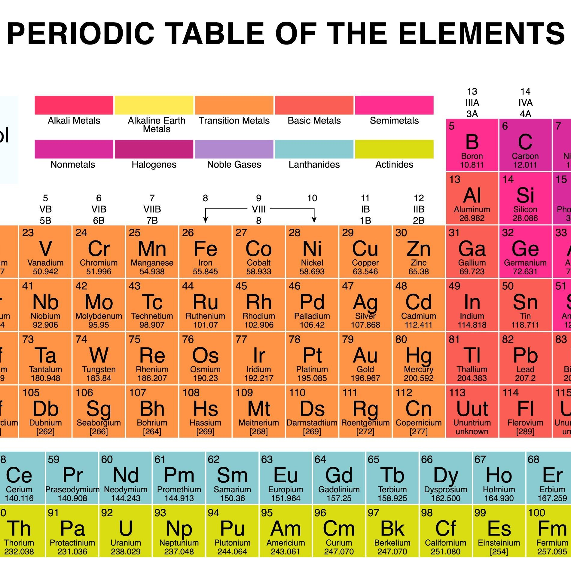 You Can Download Best Of Periodic Table Groups 4 Through 7