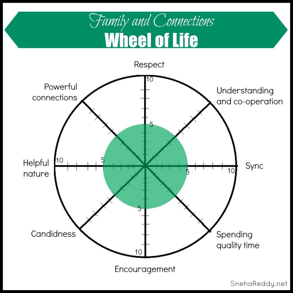 Uncategorized Wellness Wheel Worksheet wheel of life family and connections improving lives pinterest connections