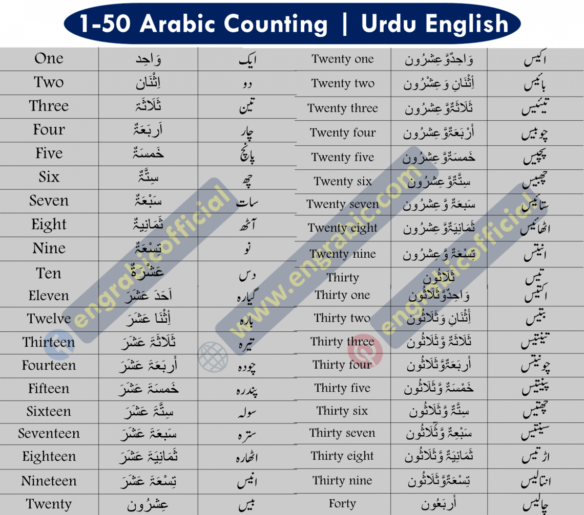 Arabic Counting 1 To 100 List In English And Urdu Arabic Numbers Table Learning Numbers Learn Arabic Language Learn Persian [ 1007 x 1140 Pixel ]