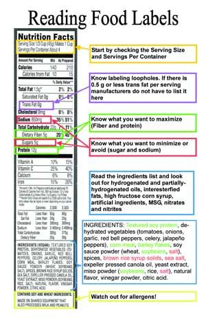 Food Label Explanation  Good Health Tips    Health