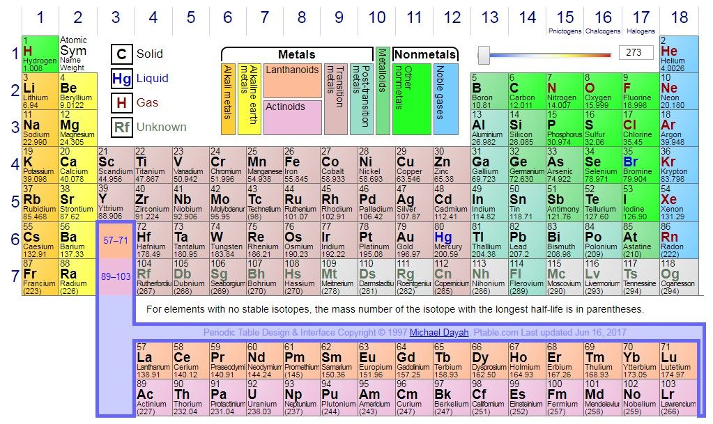 Dynamic Periodic Table Periodic table, How to memorize