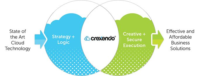 "Unlike competing phone companies that source their technology from third-party vendors, Crexendo innovates every bit of its technology and cloud infrastructure in-house. This gives us an extreme advantage to seamlessly deliver our cloud services based on the needs of a rapidly changing marketplace. We take great pride in our products and technology."" - Satish Bhagavatula"