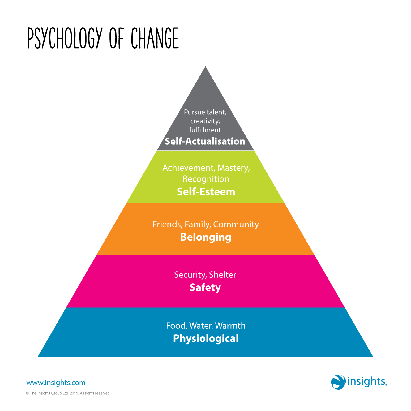 The psychology of change | Change management, Insights