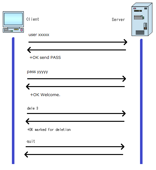 Delete Message From Pop Sequence Diagram Programming Pinterest