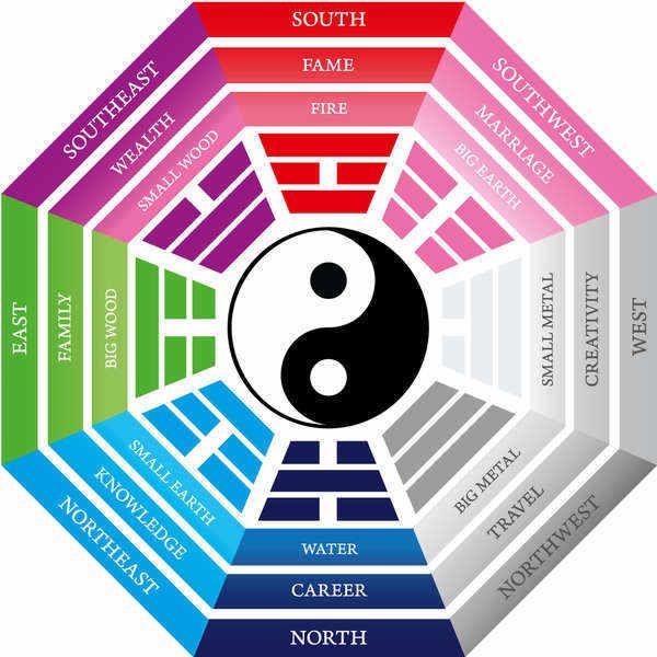 colors to use in Feng Shui DIY HANDY JOBS AT HOME Pinterest - feng shui garten bagua
