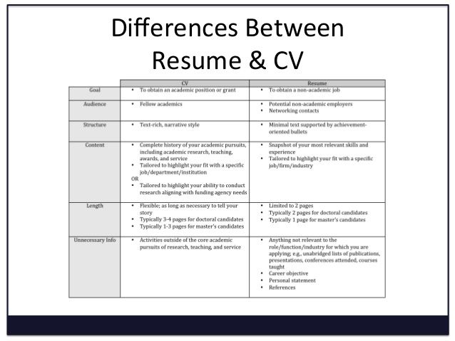 Image Result For Difference Between Resume And Cv  Resume