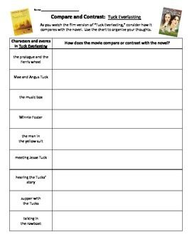 This Chart Provides A Way For Students To Organize Their Observations About The Movie Version Of The Ala Aw Compare And Contrast Novel Studies Tuck Everlasting