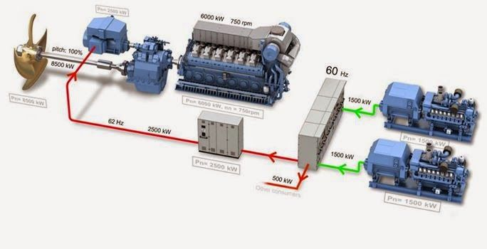 ship engine 1 and 2 auxiliary generator system drawing electrical engineering pics