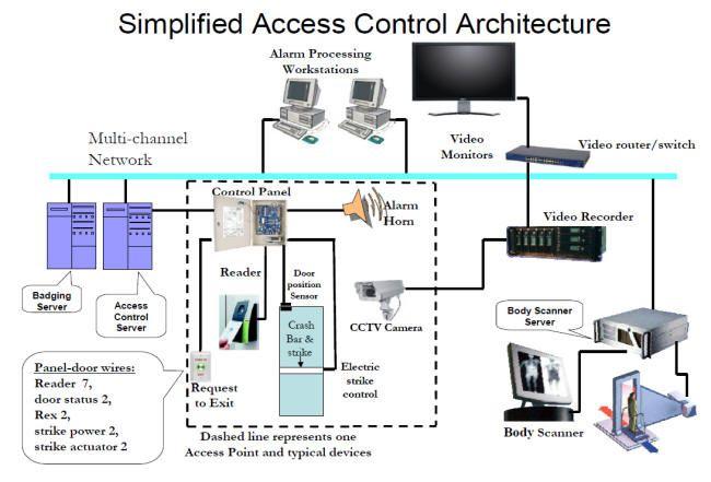 Access Control Design Access control, Access control