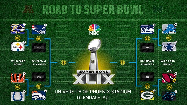 Find out the road each playoff team took to the postseason on their quest  for a Super Bowl title. 0c47e62d8