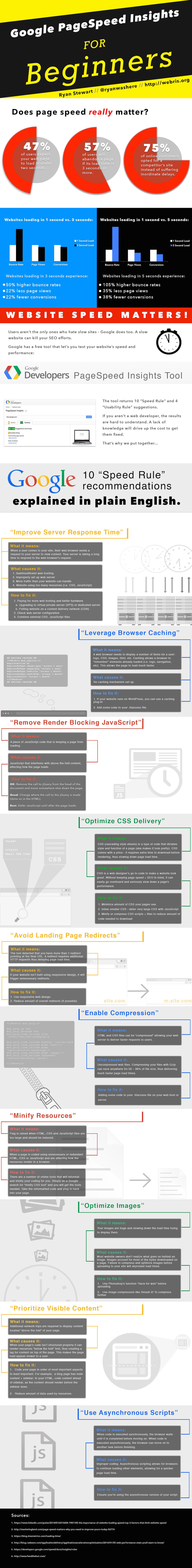 Google PageSpeed Insights for Dummies | Infographics