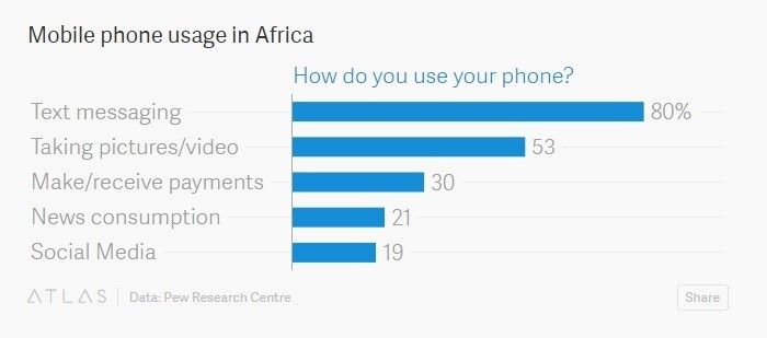 @wef : How mobile is driving creativity in #Africa https://t.co/MWU5Bhu8Vk #technology https://t.co/efANnknGaJ