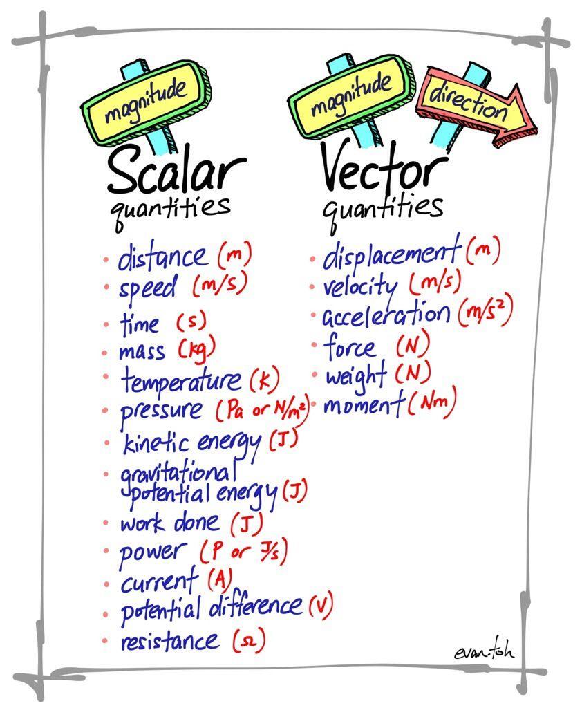 Scalar And Vector Quantities Chemistry Pinterest Physics Circuit Symbols Class Ideas 8th Grade Mindmap Galaxy