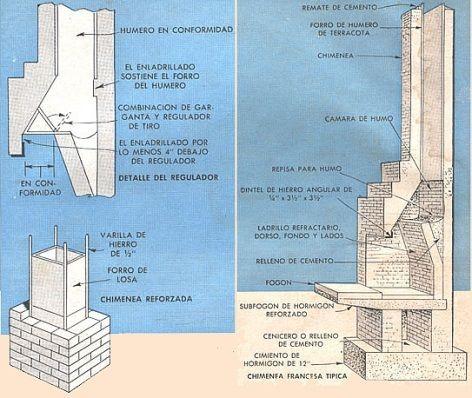 Pin de lual leal en chimenea en 2019 chimeneas cocina for Construccion de hogares a lena planos