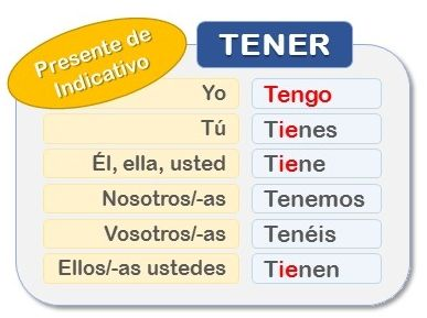 Spanish Verb Tener A1 Spanish Verbs Verb To Have Verb