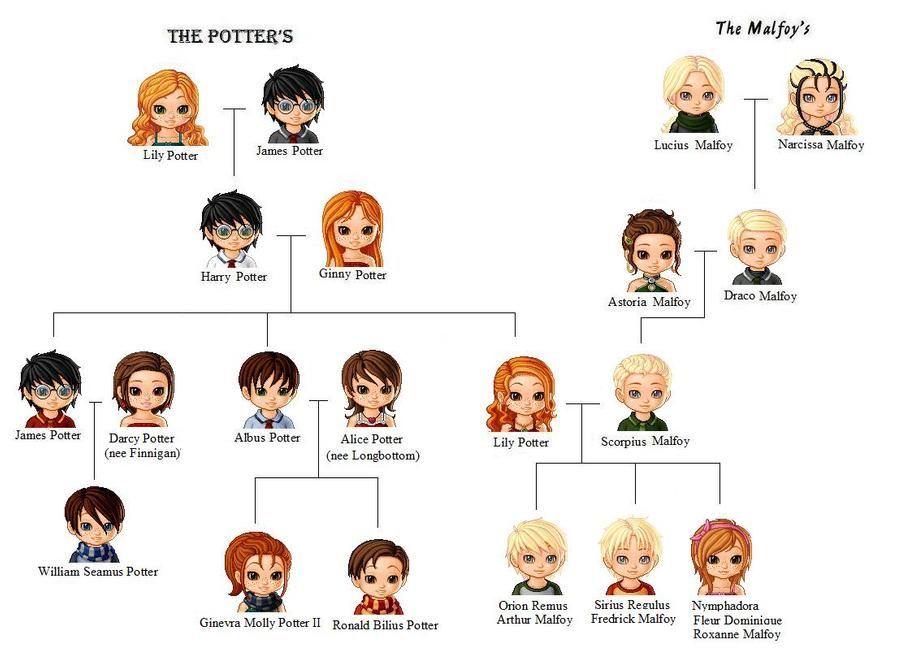 Family Tree By Sophiafreak7797 On Deviantart Harry Potter Stammbaum Harry Potter 2 Harry Potter Kinder