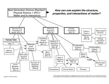 Stoichiometry Concept Map.Concept Map Of Hs Chemistry For Use With Next Generation Science