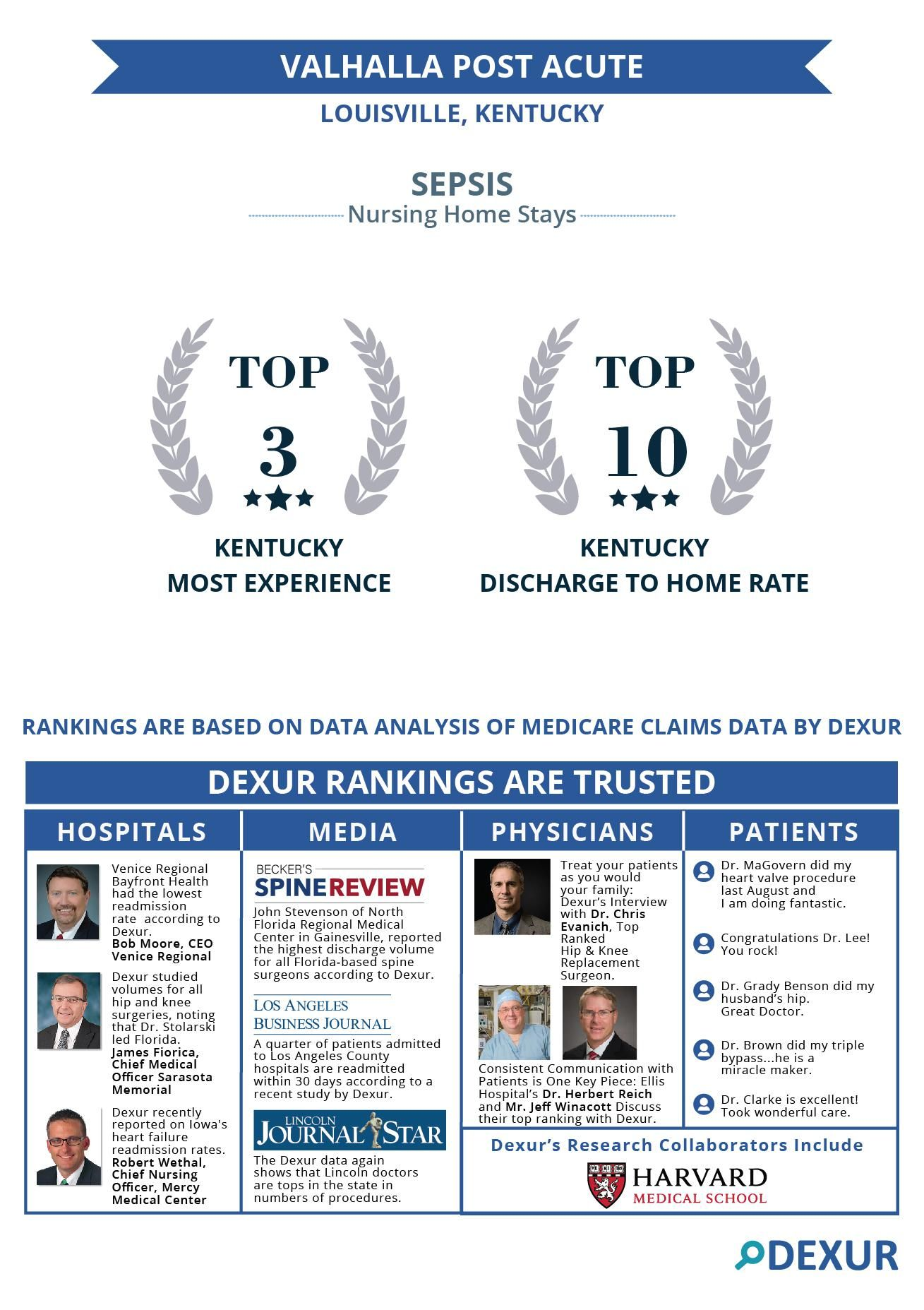 Valhalla Post Acute - Top ranked Nursing Home in handling Sepsis patients in Kentucky Valhalla Post Acute, Louisville, KY is among the most experienced Nursing Homes in handling Sepsis patients in Kentucky
