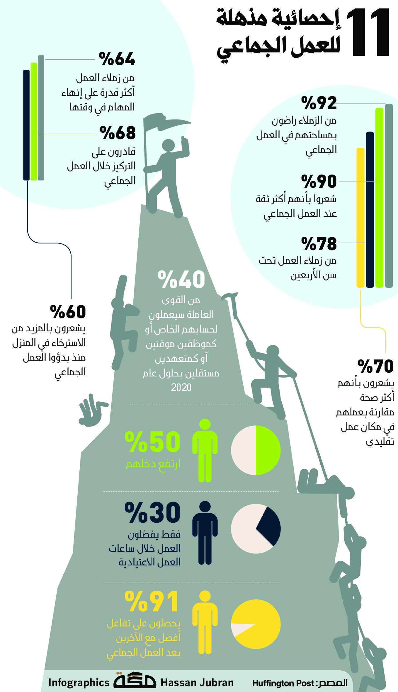 11 إحصائية مذهلة للعمل الجماعي صحيفة مكة انفوجرافيك تطويرالذات Infographic Pals Map