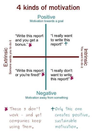 4 Types of Motivation Inspiration + Motivation Motivational