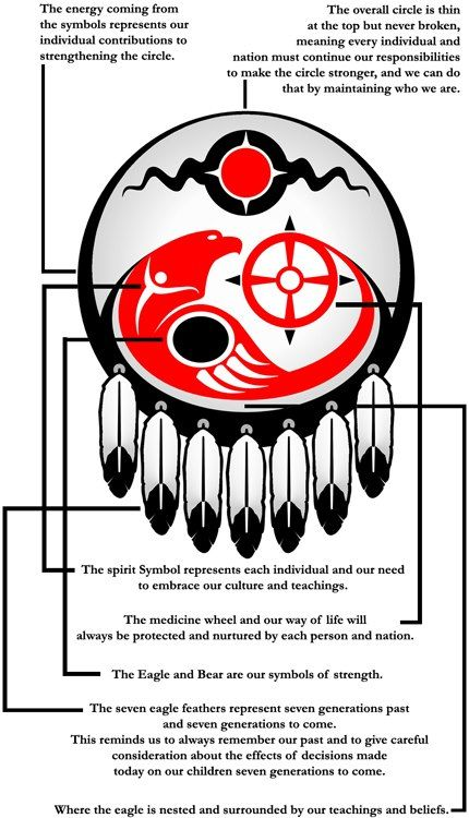 Assembly Of First Nations Logo The Assembly Of First Nations Is The