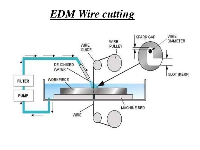 Wire Cutting EDM More in http://mechanical-engg.com | ME Refreshers ...