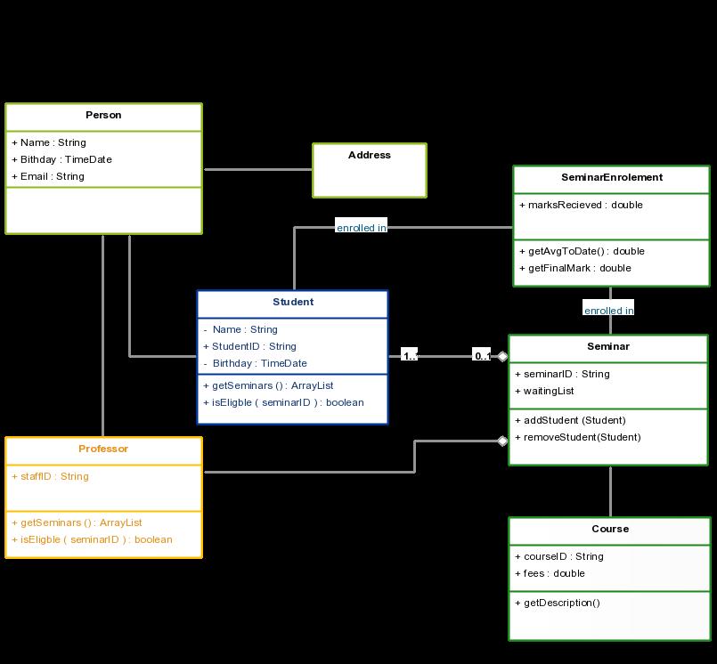 Seminar Class Diagram Class Diagram Uml Class Diagram Diagram State Diagram