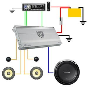 Installing A Diy Car Amplifier Diy Car Audio Car Audio Systems Diy Car Audio Diy