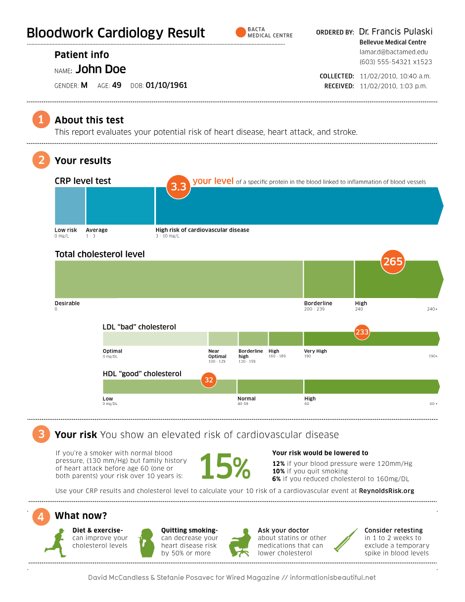 Information Is Beautiful Report Template Healthcare Infographics Information Visualization