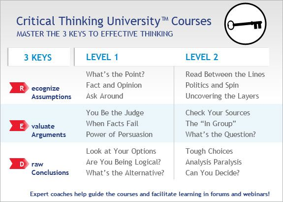 critical thinking university courses After i was exposed to critical thinking in high school and university, i learned to recognize problematic arguments, whether they be a straw man, an appeal to authority, or an ad hominem attack faulty arguments are all-pervasive, and the mental biases that underlie them pop up in media coverage, college classes, and armchair theorizing.