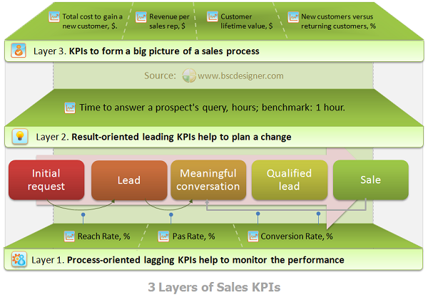 Sales Scorecard With 3 Levels Of Kpis Business Strategy Sales And Marketing Sales And Marketing Strategy