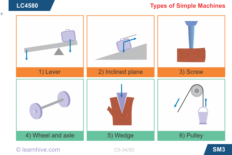 learning card for Types of Simple Machines Simple