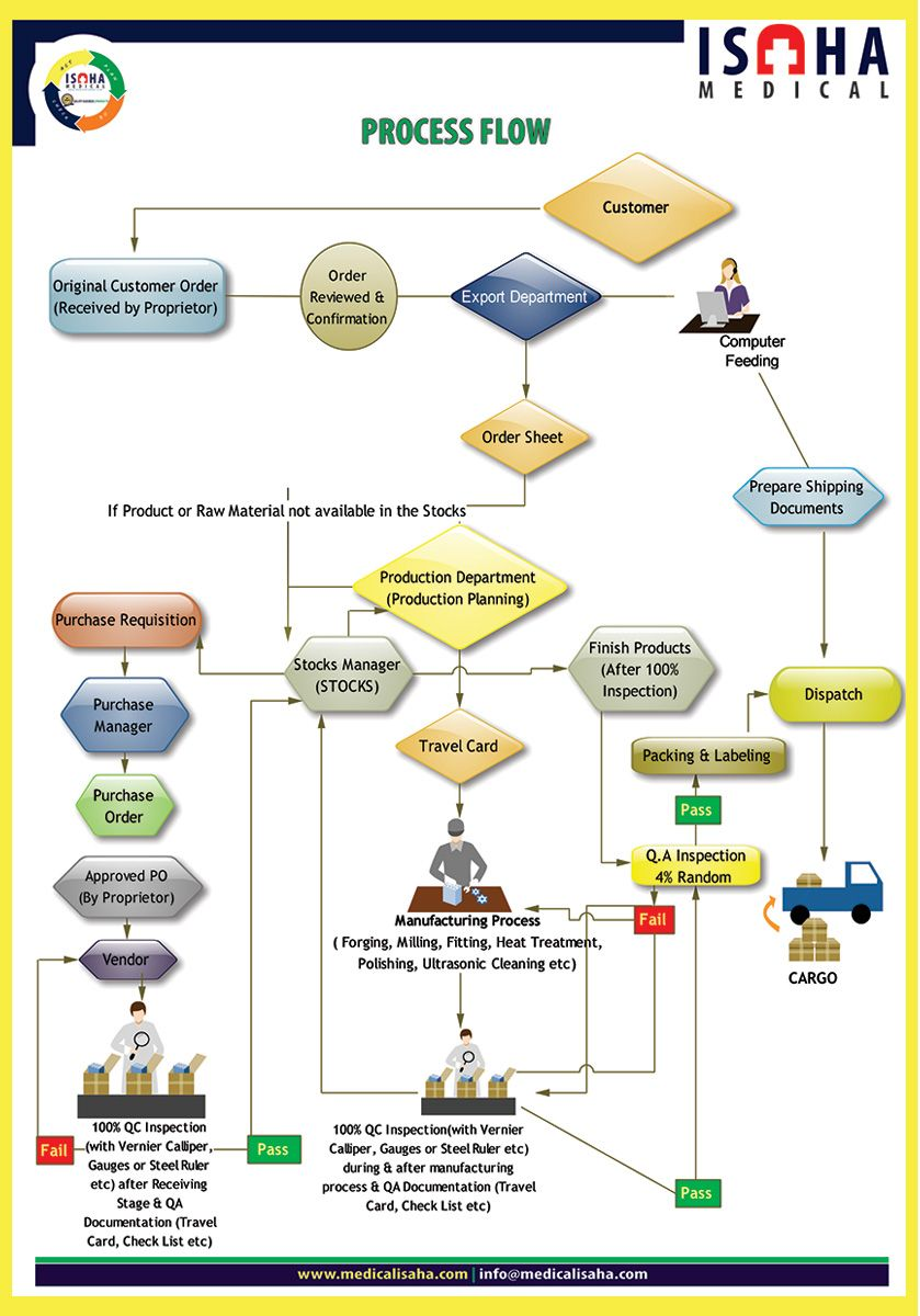 Products Quality Assurance System monitor, Process flow