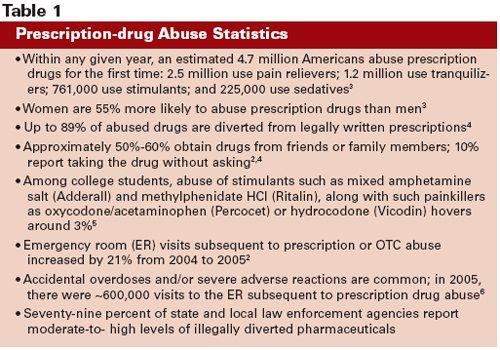 nonopiate drug abusers - Google Search