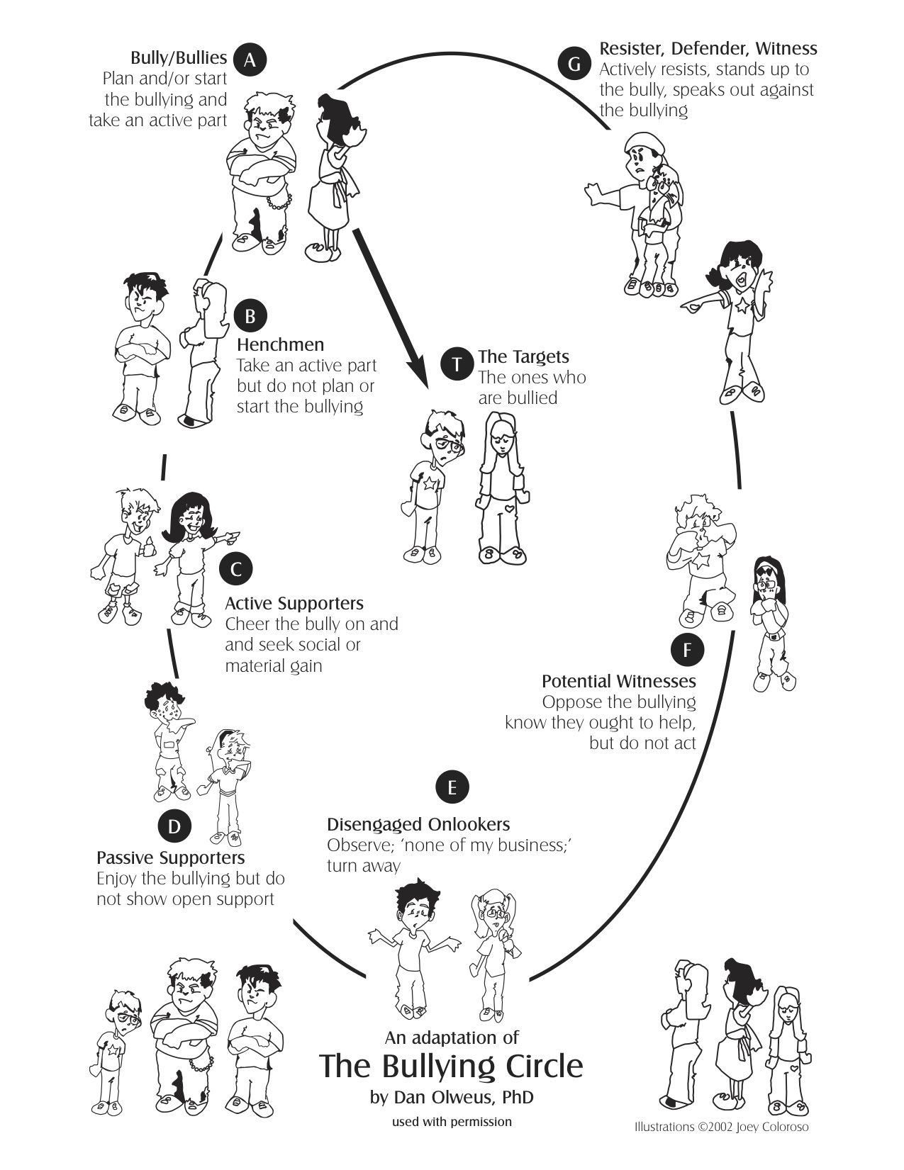 Olweus Bullying Circle Middle School Guidance Curriculum