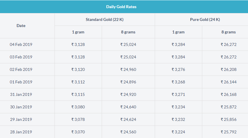 Today Gold Rate In Bangalore Gold Rate Gold Price In India Today Gold Rate