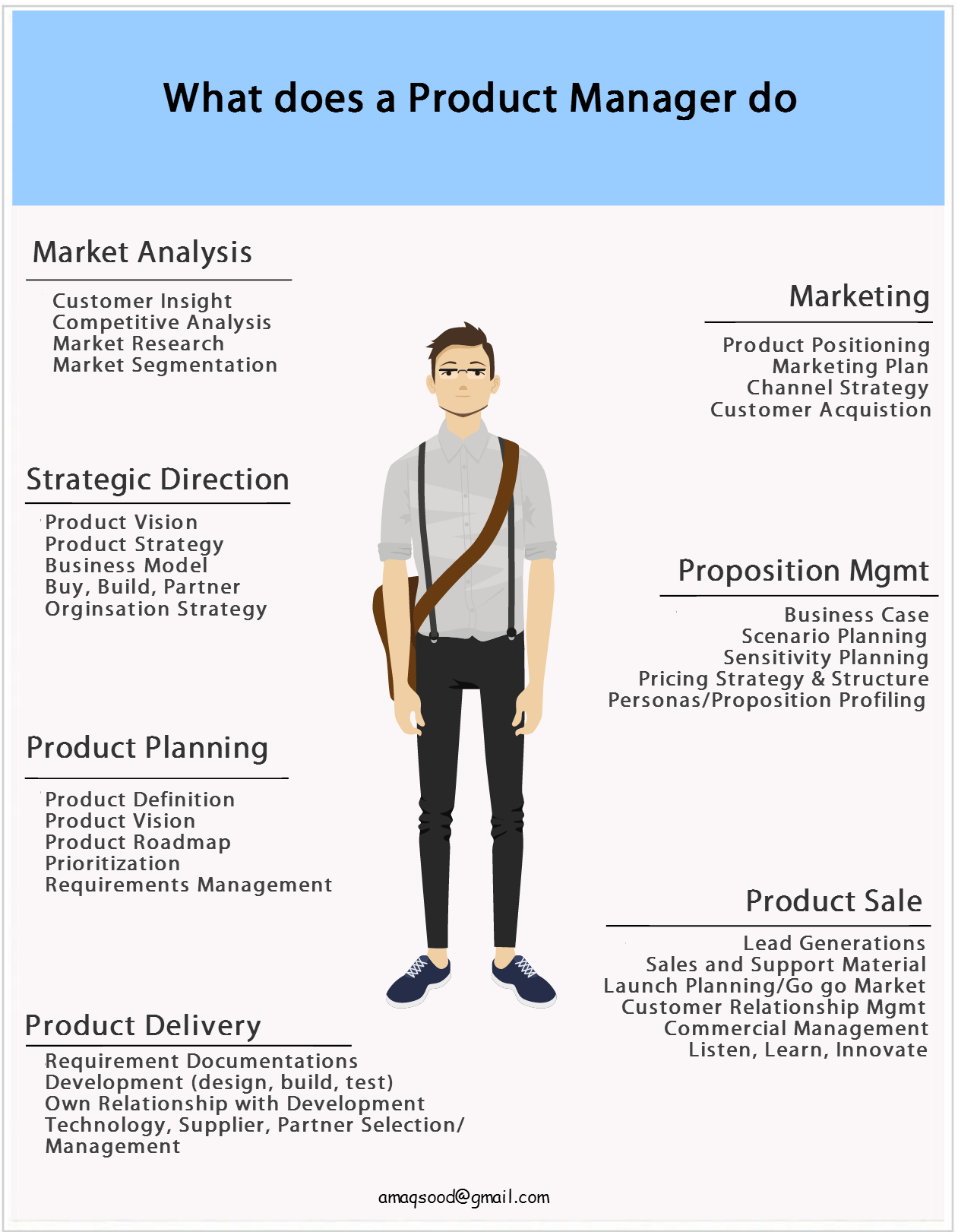 what do managers do Sales management is a leadership role here's a list of ten things you can do to become a rock star sales manager following this recipe will help you lead your team to their best ever results, and it will help you turn in your best ever performance, too.