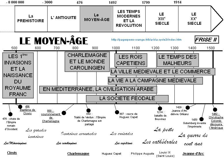 Histoire La Vie A La Campagne Medievale Chronologie Histoire Histoire Medievale Histoire Cm1
