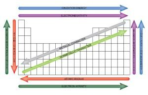This easy to use chart shows the periodic table trends of this easy to use chart shows the periodic table trends of electronegativity ionization urtaz Choice Image