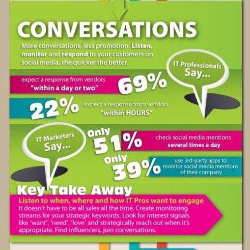 4 C's of #SocialMedia