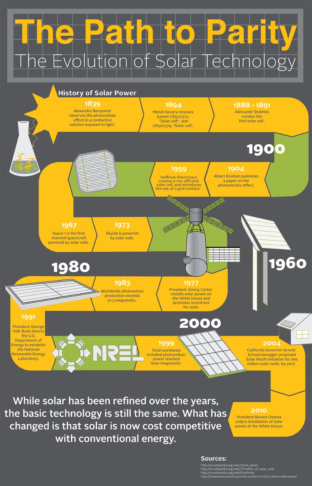 Read A Brief History Of Solar Power And The Path It Followed To Become Cost Competitive With Traditional El Solar Technology Solar Solutions Solar Energy Diy