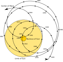 Motion of the barycenter of the Solar System relative to the Sun