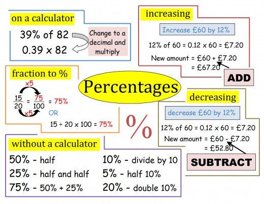 I Have Found That Percentage Is Something Alot Of Students Find Hard It Is Strange How We Can Work Out 31 For Example But Students Need To Now How To Do