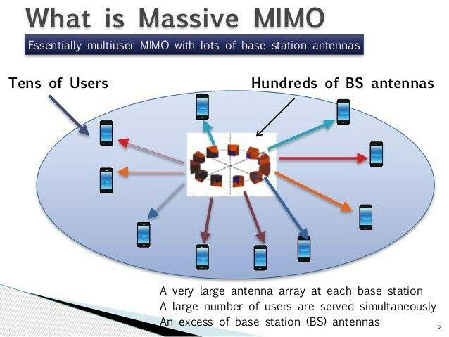 Massive Mimo Massive Mimo Converter Mobile Technology